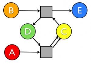 autocatalysis diagram
