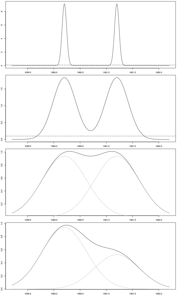 example calculation for mass spec resolution
